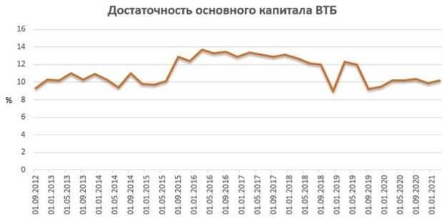 Достаточность основного капитала ВТБ