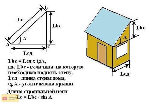 Крыша частного дома. Возведение крыши по всем нормам