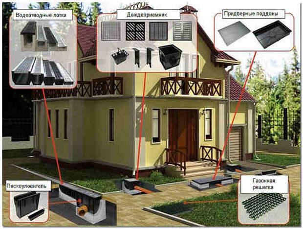 Картинки по запросу Подбор ливневой канализации для частного дома