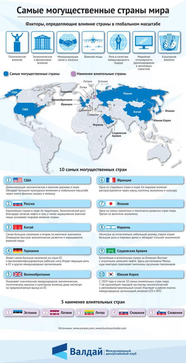 Самые могущественные страны мира