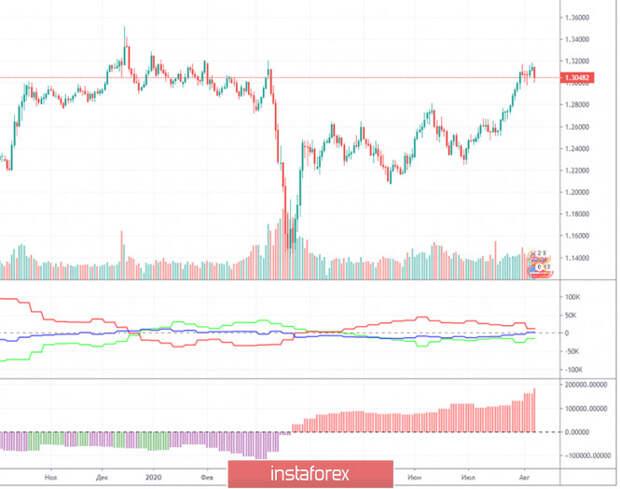 Горящий прогноз и торговые сигналы по паре GBP/USD на 10 августа. Отчет Commitments of traders. Покупатели отступили, не