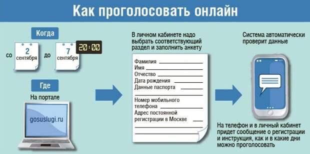 В Марьине пройдут довыборы муниципальных депутатов