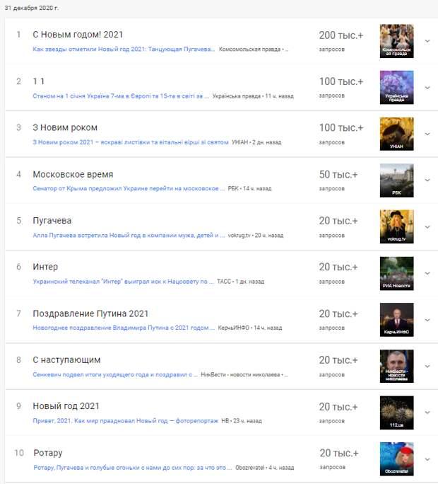 """Зрада под елочку. Как в Google и YouTube на Новый год украинцы искали Путина и смотрели """"Голубой огонек"""""""