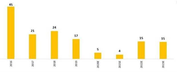 Динамика выручки от техподключений (РСБУ, млрд руб.)