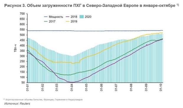 Европейский рынок газа: долгимли будет восстановление?