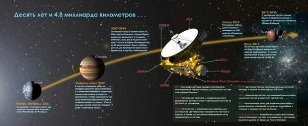 Аппарат «Новые горизонты» установил, что Вселенная темнее, чем считалось раньше