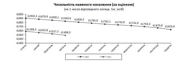 За год смертность в Украине выросла больше, чем на треть