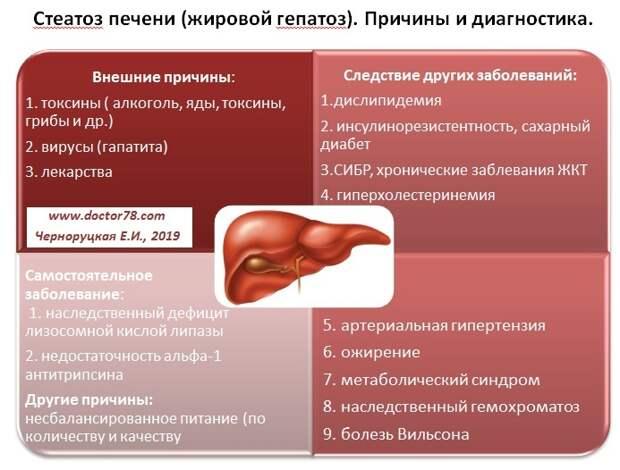 Самые опасные и незаметные болезни