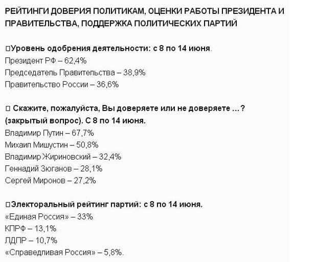 ВЦИОМ: Путину доверяют 67,7 % россиян, Мишустину - 50,8 %