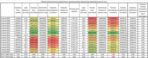 Анализ роста вкладов граждан России и Украины с 2007 года