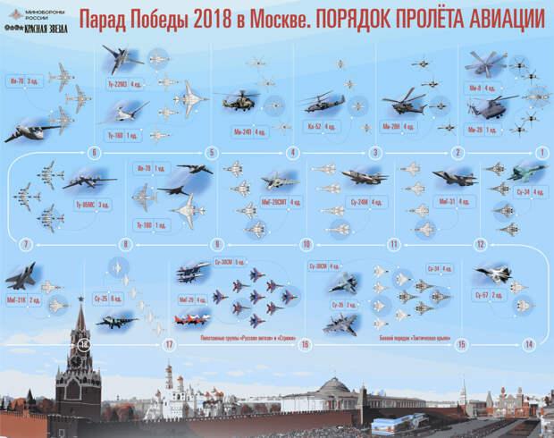 Информация о парадах Победы в городах России
