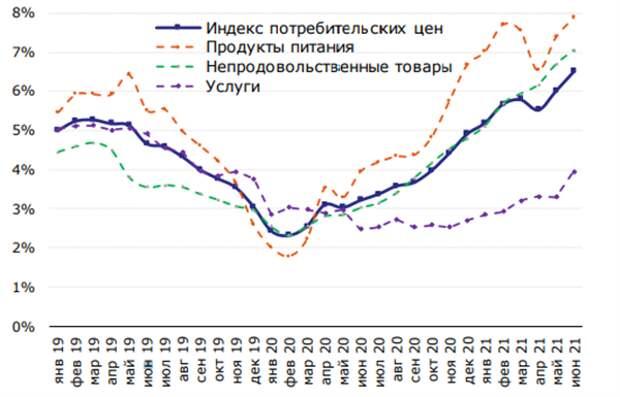 Компоненты инфляции, в % г/г
