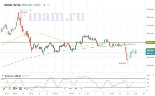 Российский рынок игнорирует падение нефти, следуя глобальным настроениям