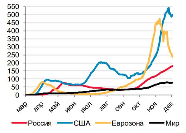 ЦБ оценил влияние пандемии на экономическую активность в России в 4 квартале
