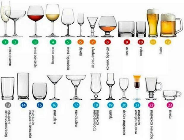 Бокалы стаканы и их предназначение. | Фото: мечташоп.