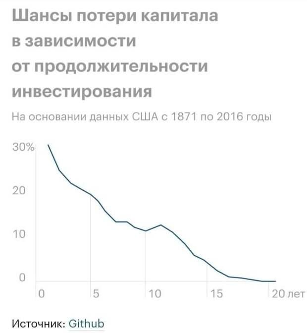 Шансы потери капитала в зависимости от продолжительности инвестирования
