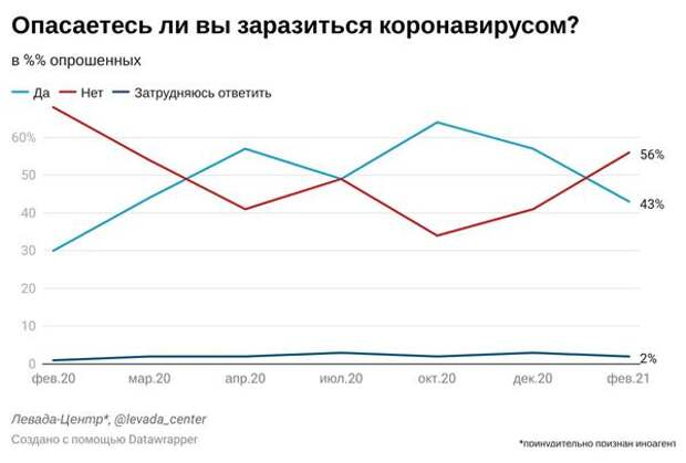 Россияне все меньше боятся заразиться коронавирусом