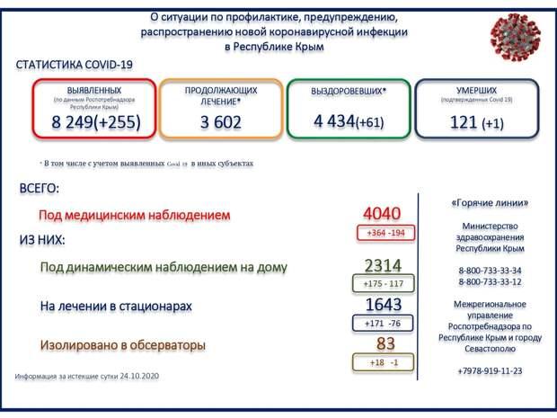 За сутки в Крыму скончался один человек с коронавирусом