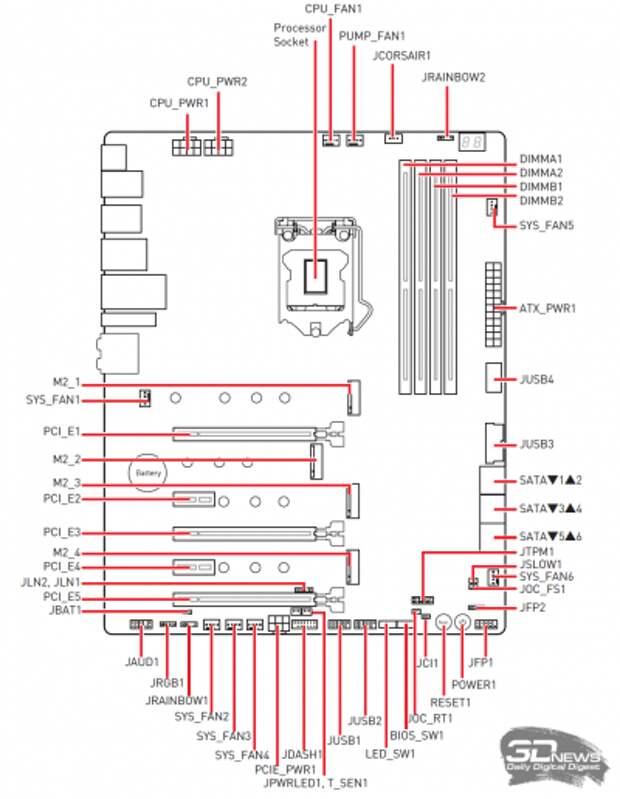 Обзор и тестирование материнской платы MSI MEG Z590 Ace: выход дракона – 2