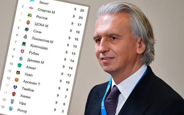 Дюков: «Мое мнение не изменилось — я был бы рад, если бы в РПЛ играло 18 клубов»