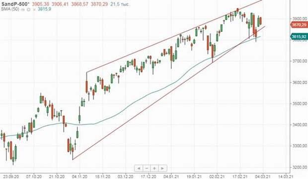 Рынки США снизились вслед за хайтеком