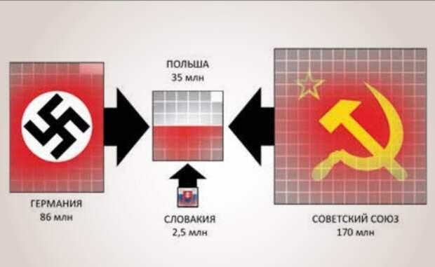 Как Польша в одиночку вторую мировую выиграла