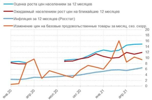Представления населения об инфляции и индикаторы роста цен, в % годовых