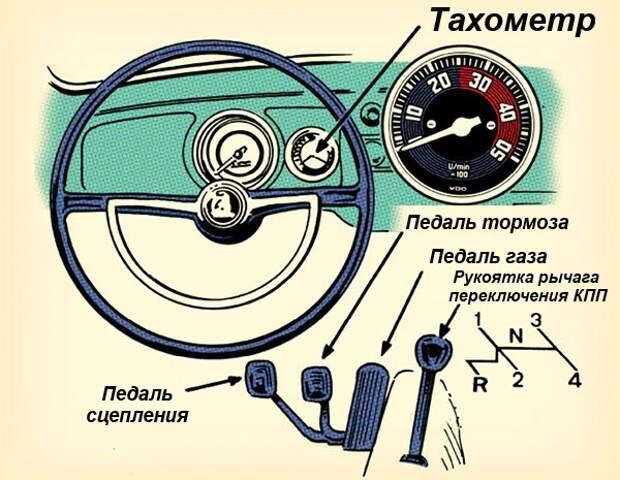 Автомобиль с механической трансмиссией