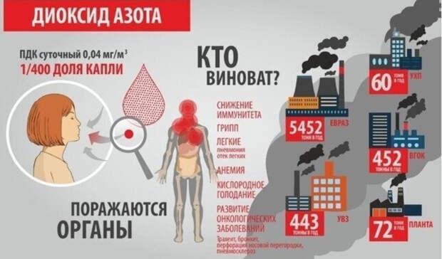 Превышение ПДК диоксида азота в10,5 раза: замеры воздуха вНижнем Тагиле 28января