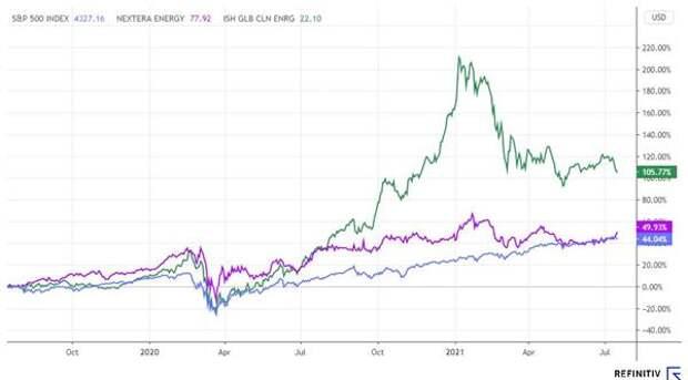 Динамика акций NextEra Energy, S&P 500 и ETF ICLN