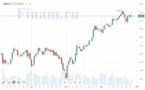 Во вторник складывается позитивный внешний фон для рынка РФ
