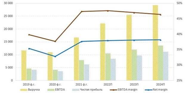 Прогноз финансовых показателей NVIDIA на ближайшие годы, млн $