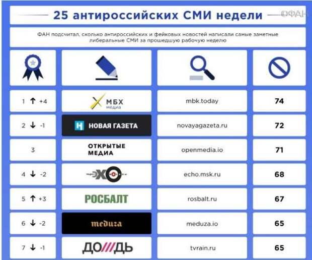 ФАН опубликовал рейтинг антироссийских СМИ