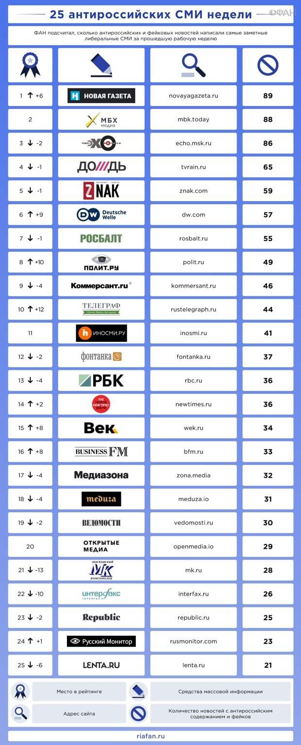 Издание Дмитрия Муратова поднялось сразу на 6 позиций в новом рейтинге антироссийских СМИ