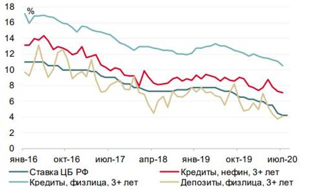 Кредитные ставки отстают от депозитных и ключевой ставки ЦБ РФ