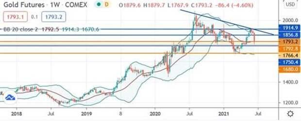 Краткосрочные перспективы золота могут ухудшиться