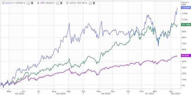 Акции NVIDIA за последние 12 месяцев заметно опередили по динамике индекс S&P 500