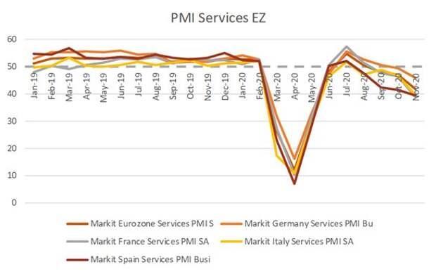 Деловая активность в сфере услуг в ноябре - глобальный рост замедлился, но ожидания улучшились