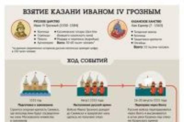 Полоцк наш! 5 фактов о величайшем военном триумфе Ивана Грозного. Страны Европы времен Ивана Грозного (2 статьи)