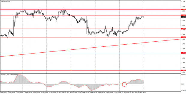 Аналитика и торговые сигналы для начинающих. Как торговать валютную пару EUR/USD 17 мая? Анализ сделок пятницы. Подготовка