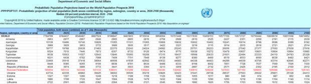 Изменение численности населения РФ на 2050 год в прогнозах ООН, в результате правления Путина