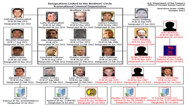 Братский круг - гипотетическая ОПГ, по мнению США. Фотография с сайта today.kz