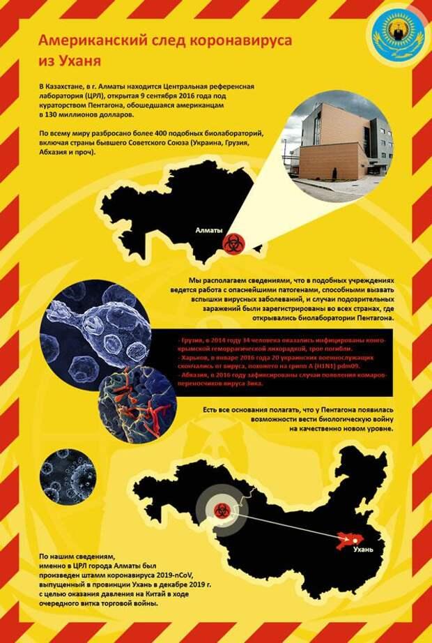 В Алматы признались в работе над коронавирусом до эпидемии
