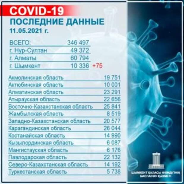В Шымкенте вакцинированы 149 тысяч жителей