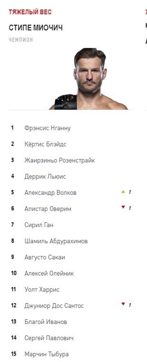 Волков поднялся на 5-е место в рейтинге тяжеловесов UFС