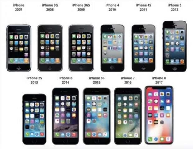 Почему смартфоны только увеличиваются в размерах, а не наоборот?