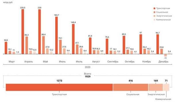 Как распределены потери инфраструктурных сфер в выручке в 2020 году