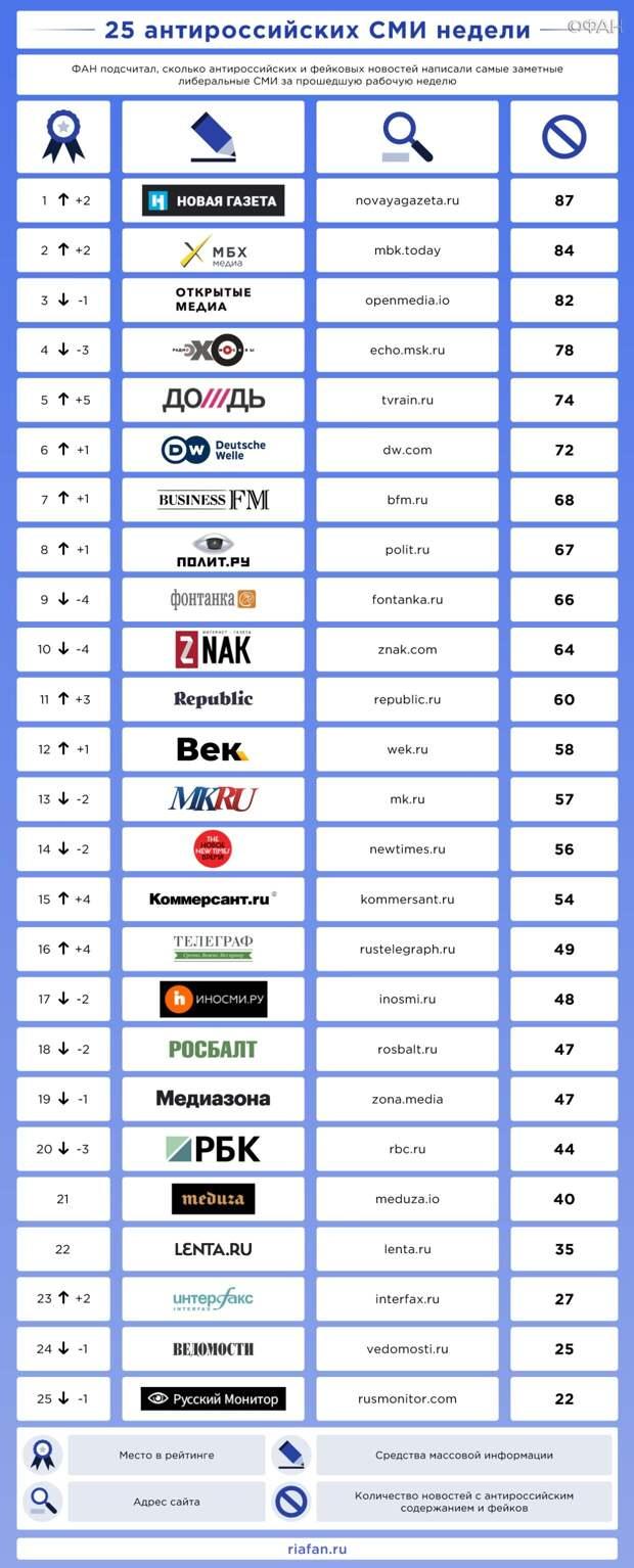 ФАН: кто возглавил рейтинг антироссийских СМИ