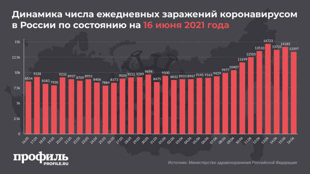В России за сутки выявили 13397 случаев заражения COVID-19