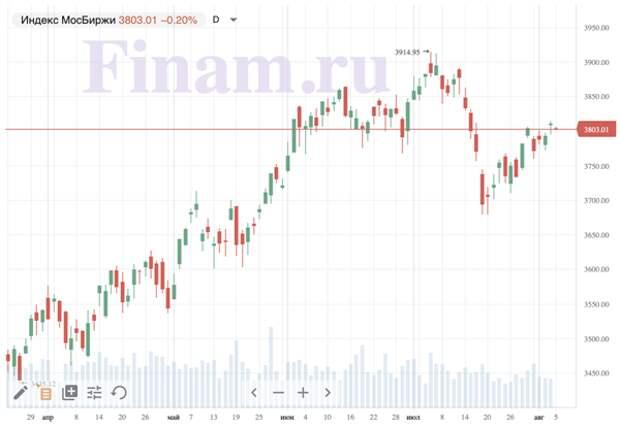 Российский рынок открылся снижением - продают нефтяников